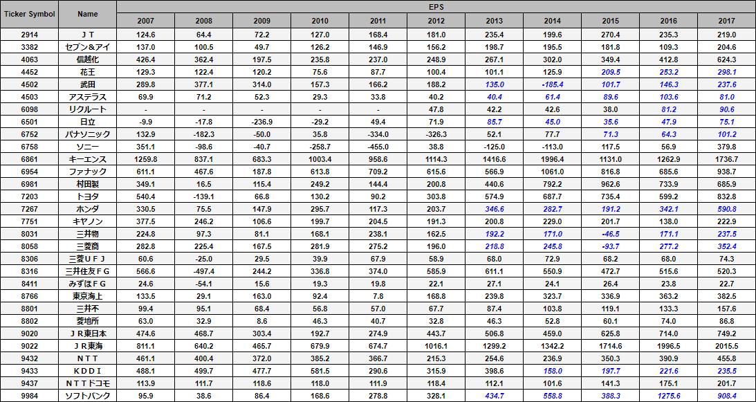 TOPIX Core30銘柄の10年間のEPS推移