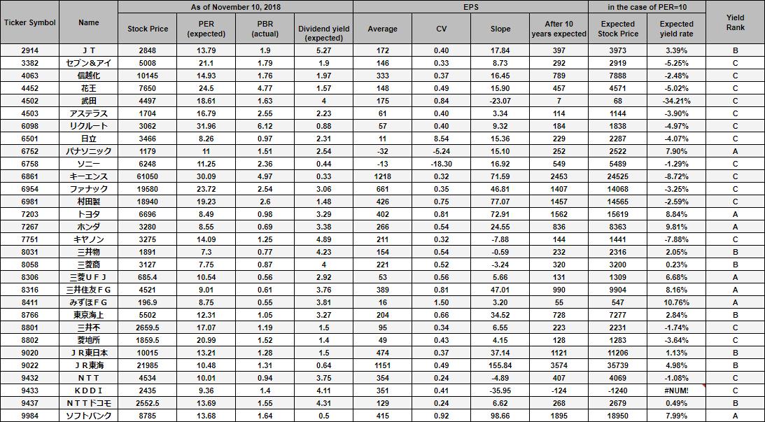 TOPIX Core30銘柄の10年間のEPS評価