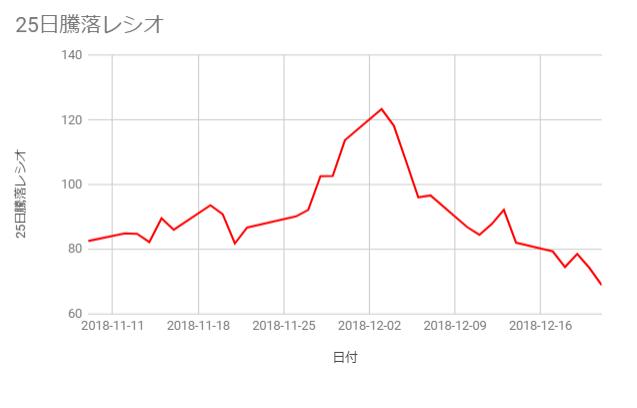 25日騰落レシオ