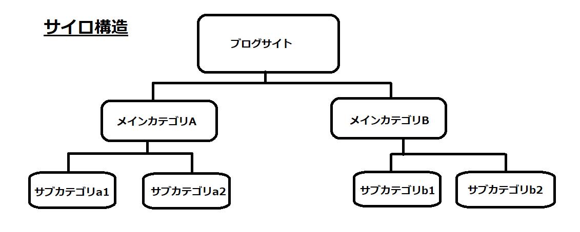 サイロ構造