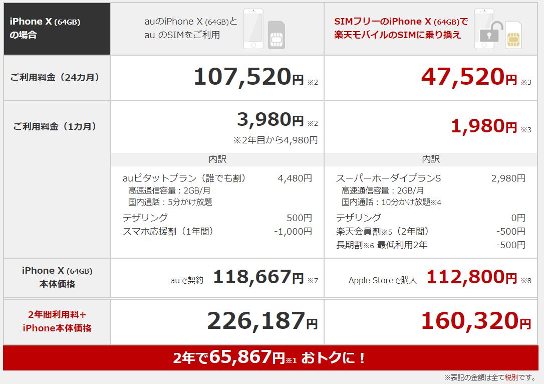 料金比較iphone