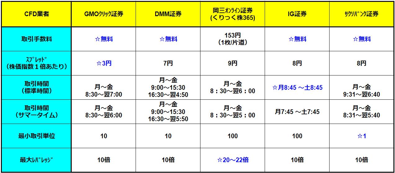 CFD比較一覧表